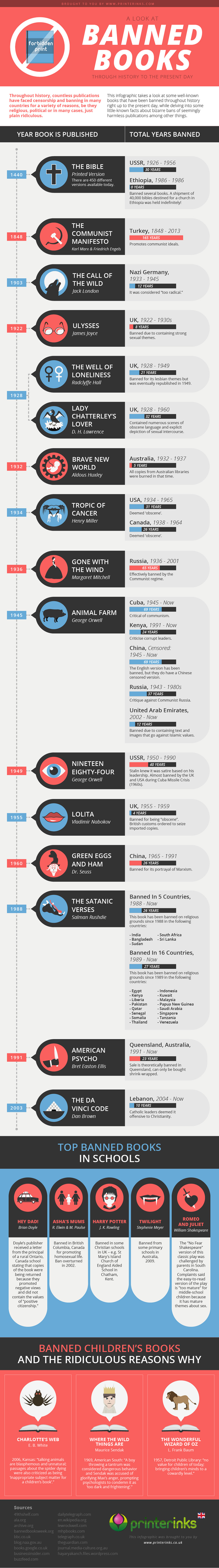 infographic banned books
