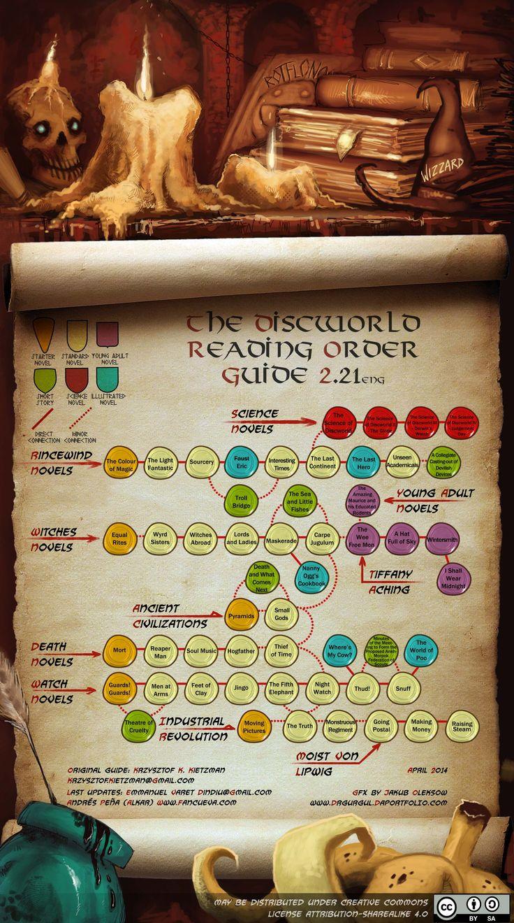 Discworld graph